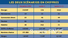 Source SNCF